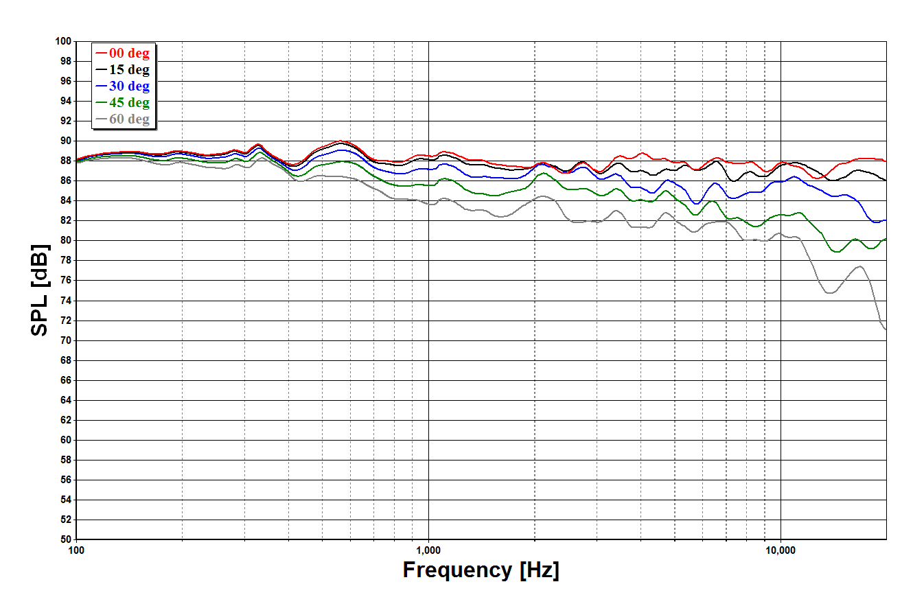 SPL at 1m, 2.83V, on- and off-axis
