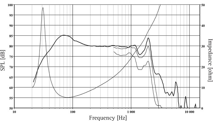 SW 250/1 L0019-04S frequency response