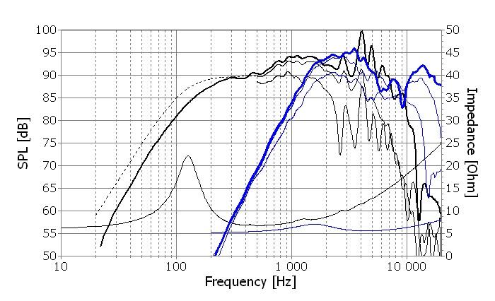 F Seas Prestige loudspeaker coaxial  H1699 MR18REX XF